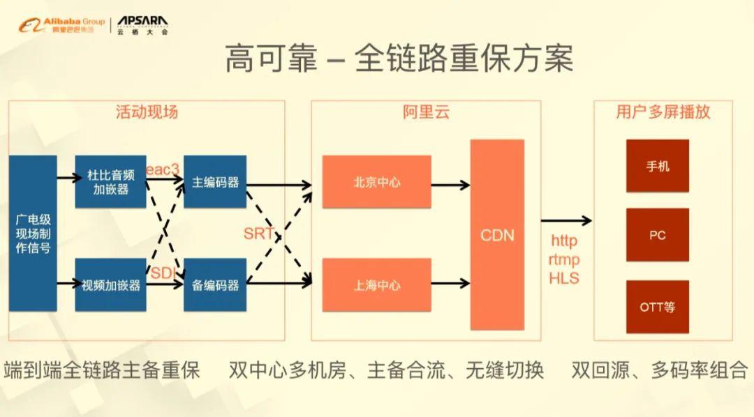高可靠 - 全链路重保方案