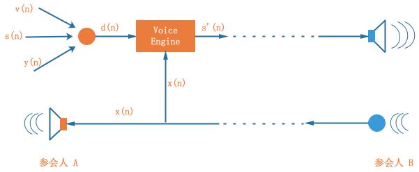图 2 回声信号生成模型