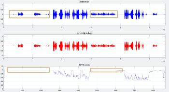 (b) 近端信号与估计的回声信号的相干性