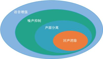 图 3 语音增强与回声消除的关系