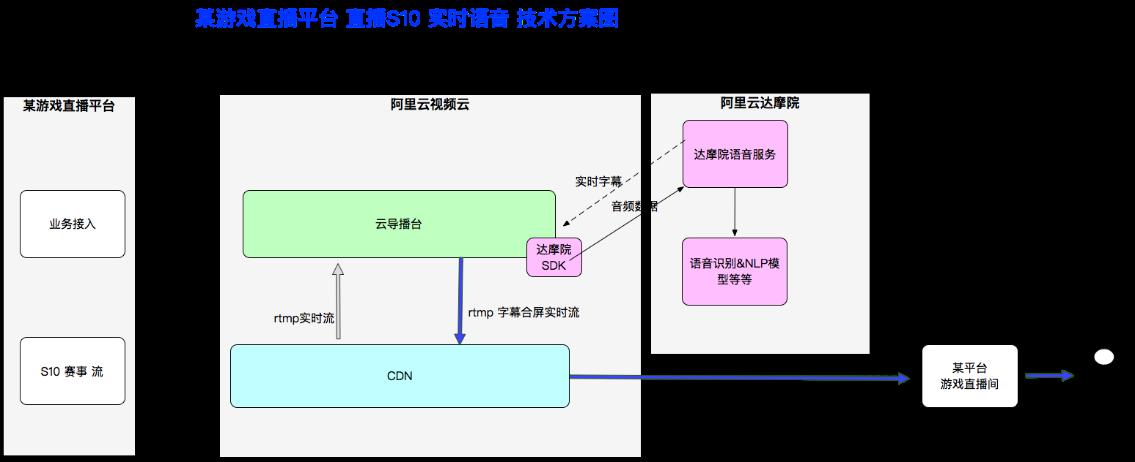技术方案图