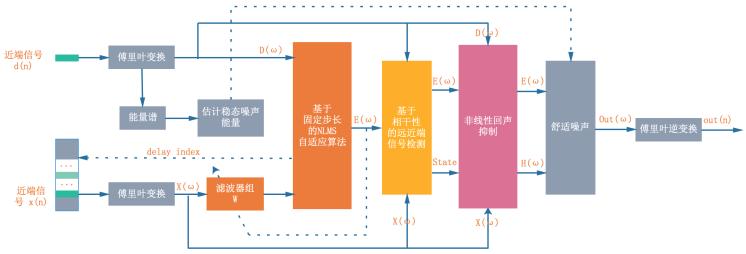 图 4 WebRTC AEC 算法结构框图