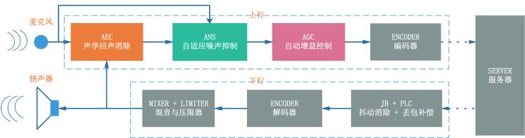 图 1 WebRTC 中音频信号上下行处理流程框图